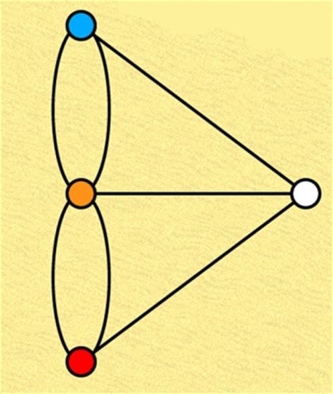 Research articles on graph theory